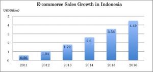 EC市場成長率 インドネシア