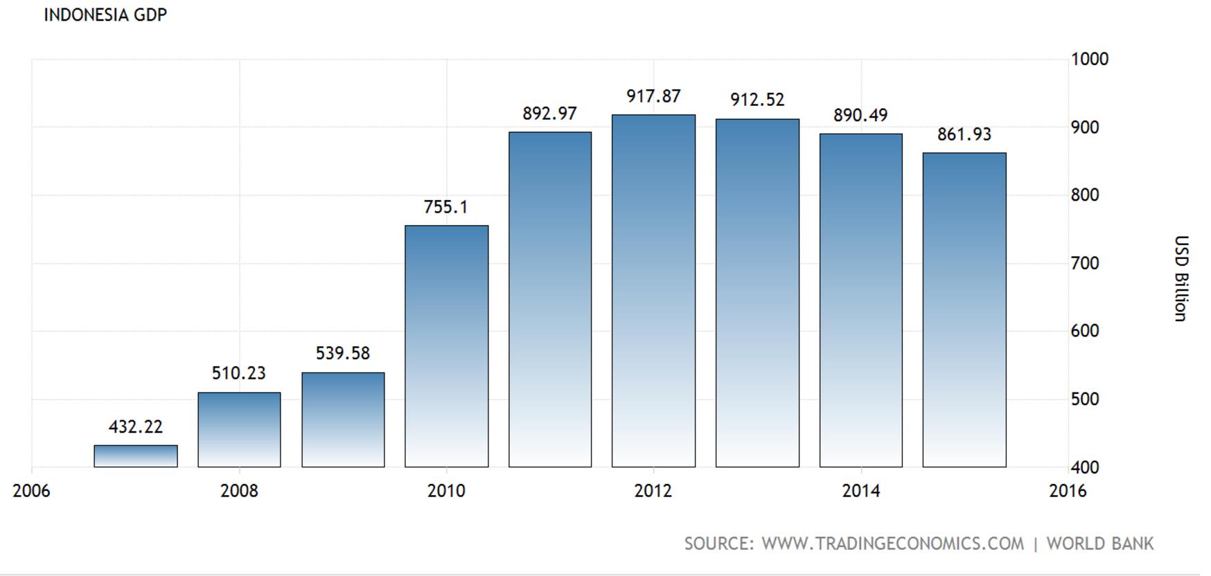 インドネシアの物価水準/日常品...
